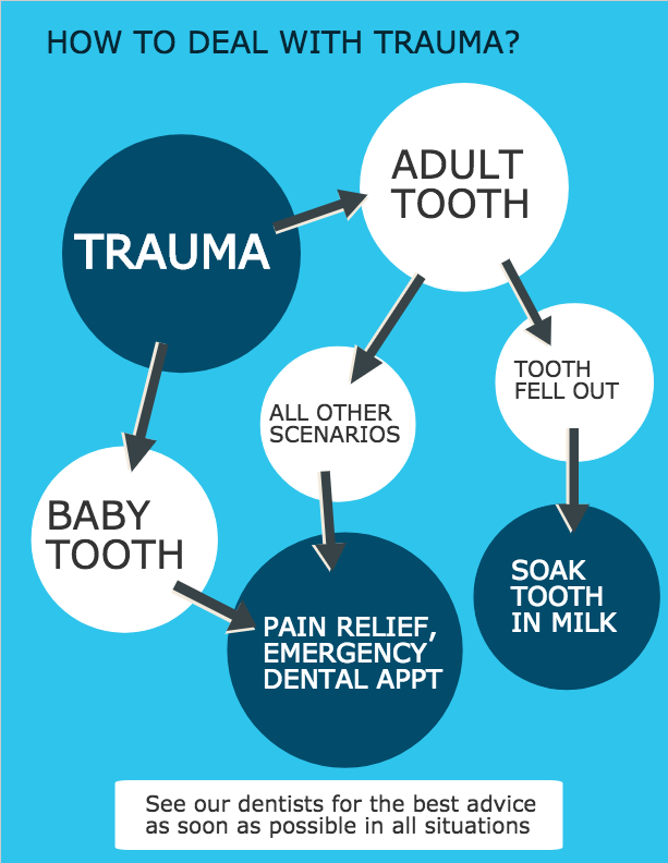 Guide to handle trauma in the mouth